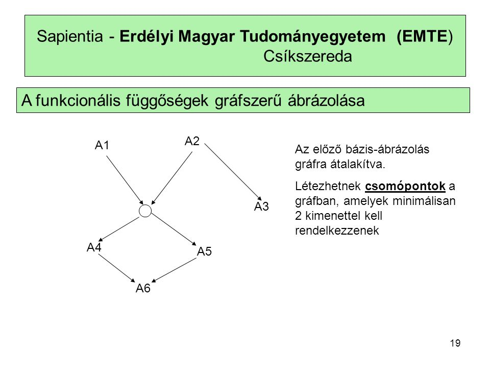 Sapientia - Erdélyi Magyar Tudományegyetem (EMTE) Csíkszereda A funkcionális függőségek gráfszerű ábrázolása A1 A4 A2 A3 A5 A6 Az előző bázis-ábrázolás gráfra átalakítva.
