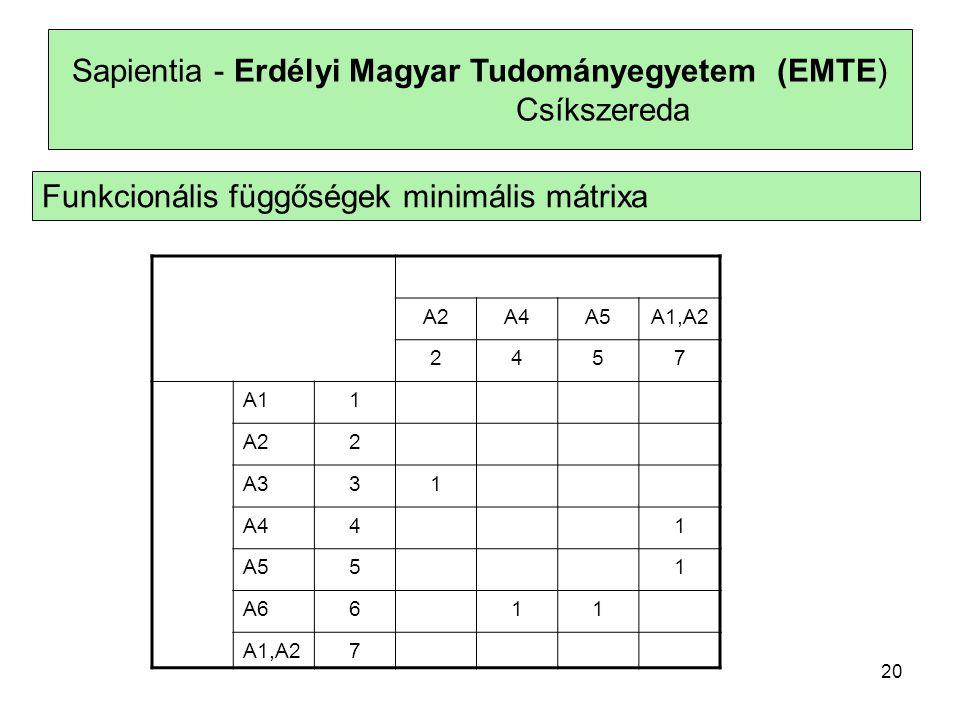 Sapientia - Erdélyi Magyar Tudományegyetem (EMTE) Csíkszereda Funkcionális függőségek minimális mátrixa A2A4A5A1,A2 2457 A11 A22 A331 A441 A551 A6611 A1,A27 20