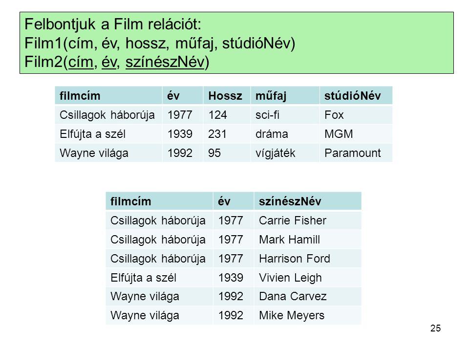Felbontjuk a Film relációt: Film1(cím, év, hossz, műfaj, stúdióNév) Film2(cím, év, színészNév) 25 filmcímévHosszműfajstúdióNév Csillagok háborúja1977124sci-fiFox Elfújta a szél1939231drámaMGM Wayne világa199295vígjátékParamount filmcímévszínészNév Csillagok háborúja1977Carrie Fisher Csillagok háborúja1977Mark Hamill Csillagok háborúja1977Harrison Ford Elfújta a szél1939Vivien Leigh Wayne világa1992Dana Carvez Wayne világa1992Mike Meyers