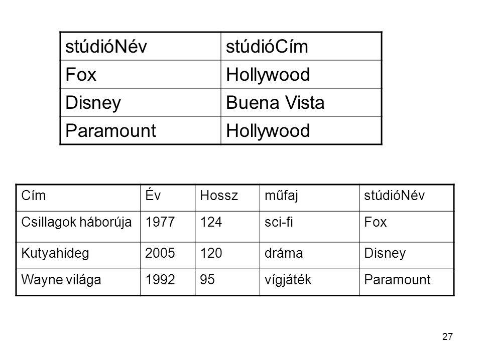 CímÉvHosszműfajstúdióNév Csillagok háborúja1977124sci-fiFox Kutyahideg2005120drámaDisney Wayne világa199295vígjátékParamount stúdióNévstúdióCím FoxHollywood DisneyBuena Vista ParamountHollywood 27