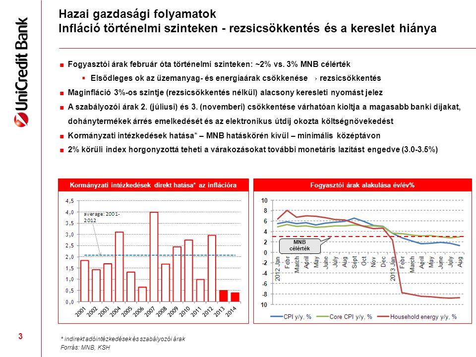 3 ■Fogyasztói árak február óta történelmi szinteken: ~2% vs. 3% MNB célérték  Elsődleges ok az üzemanyag- és energiaárak csökkenése → rezsicsökkentés
