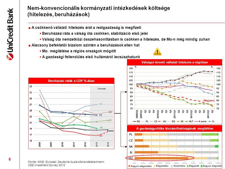6 Nem-konvencionális kormányzati intézkedések költsége (hitelezés, beruházások) Válságot követő vállalati hitelezés a régióban Forrás: MNB, Eurostat,