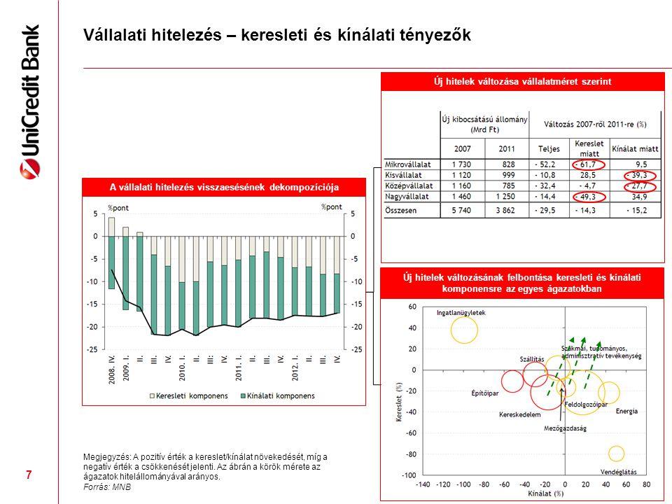 8 Növekedési Hitelprogram II.: előnyök > költség + kockázat (?) ■NHP I.