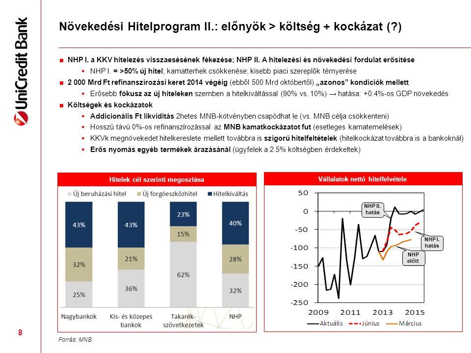 8 Növekedési Hitelprogram II.: előnyök > költség + kockázat (?) ■NHP I. a KKV hitelezés visszaesésének fékezése; NHP II. A hitelezési és növekedési fo