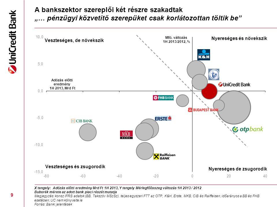 """A bankszektor szereplői két részre szakadtak """"… pénzügyi közvetítő szerepüket csak korlátozottan töltik be"""" 9 X tengely: Adózás előtti eredmény Mrd Ft"""