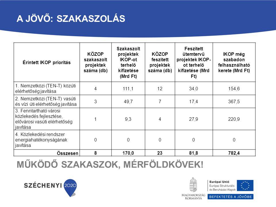 A JÖVŐ: SZAKASZOLÁS Érintett IKOP prioritás KÖZOP szakaszolt projektek száma (db) Szakaszolt projektek IKOP-ot terhelő kifizetése (Mrd Ft) KÖZOP feszí