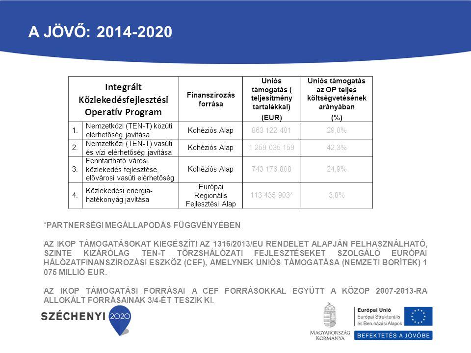 A JÖVŐ: 2014-2020 Integrált Közlekedésfejlesztési Operatív Program Finanszírozás forrása Uniós támogatás ( teljesítmény tartalékkal) (EUR) Uniós támog