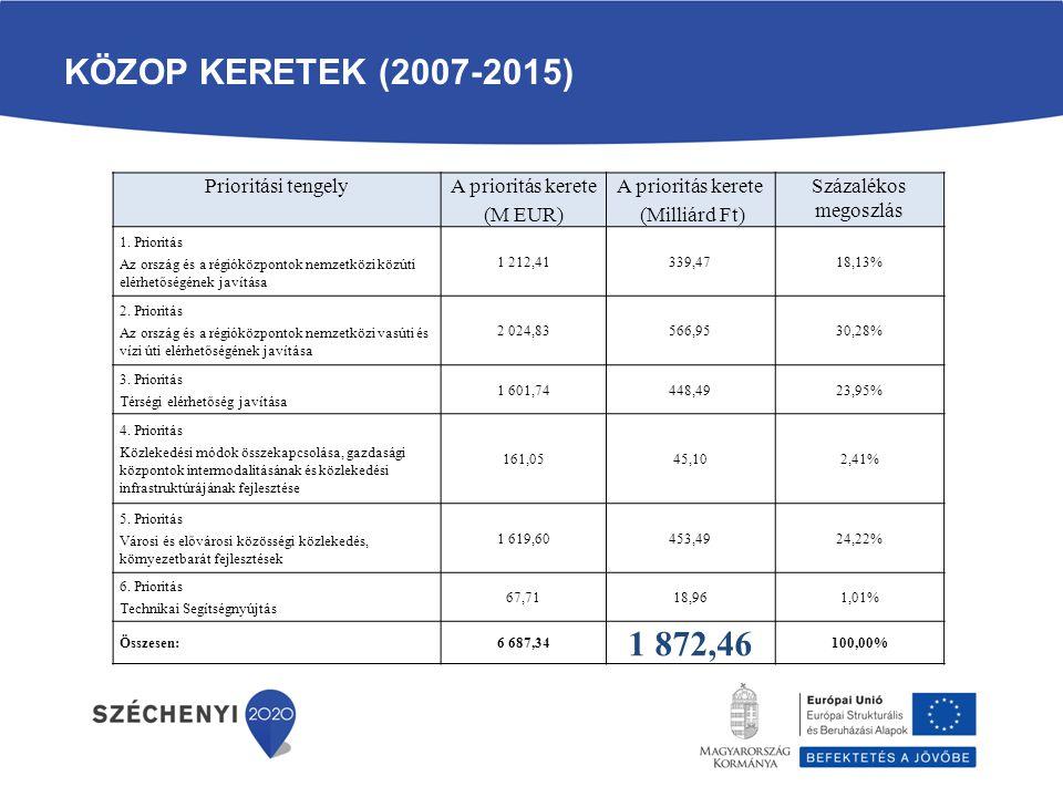 KÖZOP KERETEK (2007-2015) Prioritási tengelyA prioritás kerete (M EUR) A prioritás kerete (Milliárd Ft) Százalékos megoszlás 1. Prioritás Az ország és