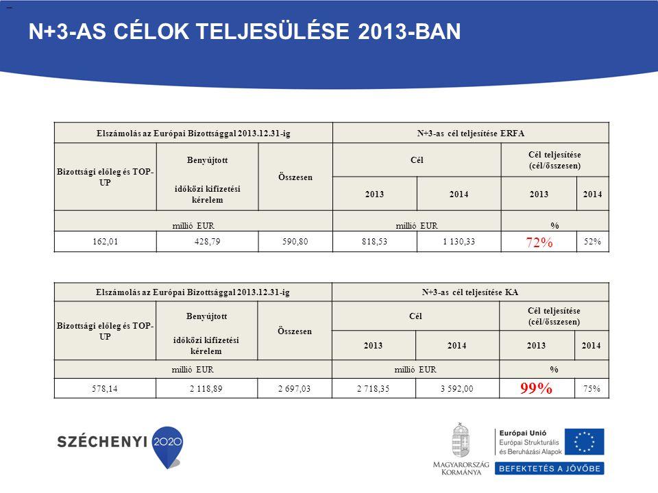 N+3-AS CÉLOK TELJESÜLÉSE 2013-BAN Elszámolás az Európai Bizottsággal 2013.12.31-igN+3-as cél teljesítése ERFA Bizottsági előleg és TOP- UP Benyújtott