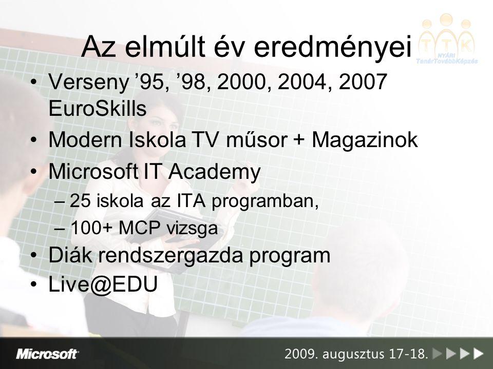 •Verseny '95, '98, 2000, 2004, 2007 EuroSkills •Modern Iskola TV műsor + Magazinok •Microsoft IT Academy –25 iskola az ITA programban, –100+ MCP vizsg