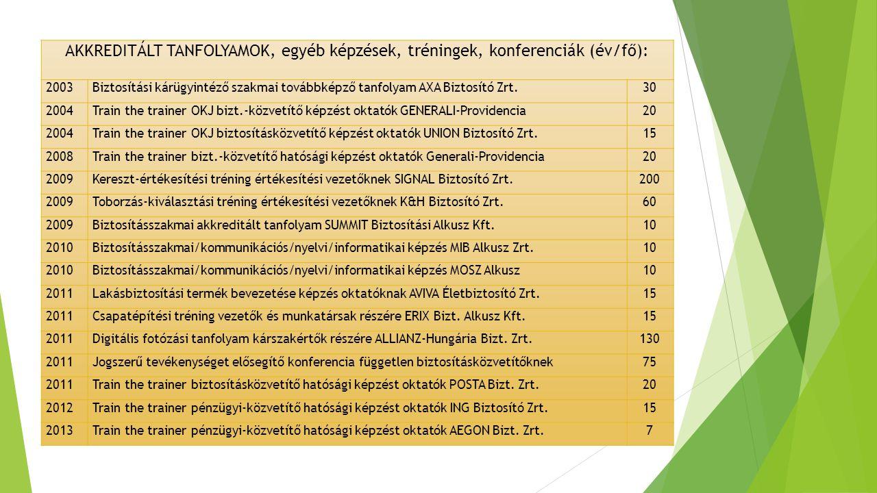 AKKREDITÁLT TANFOLYAMOK, egyéb képzések, tréningek, konferenciák (év/fő): 2003Biztosítási kárügyintéző szakmai továbbképző tanfolyam AXA Biztosító Zrt