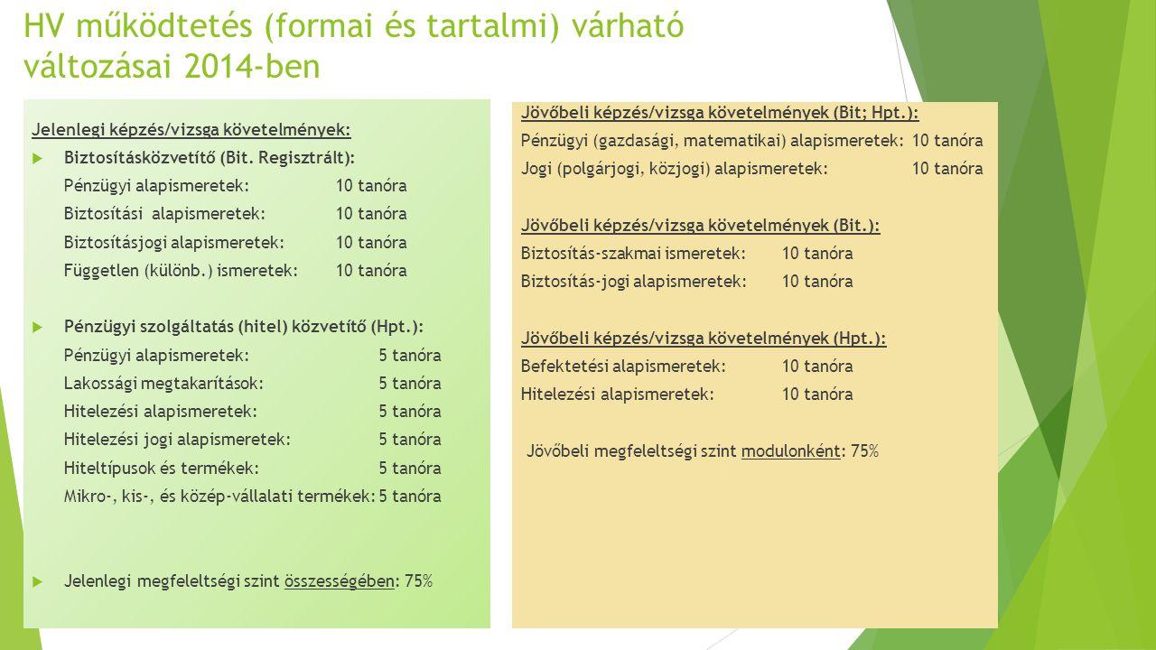 HV működtetés (formai és tartalmi) várható változásai 2014-ben Jelenlegi képzés/vizsga követelmények:  Biztosításközvetítő (Bit. Regisztrált): Pénzüg