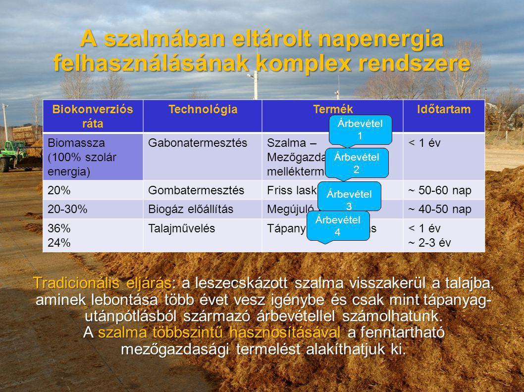 A szalmában eltárolt napenergia felhasználásának komplex rendszere Tradicionális eljárás: a leszecskázott szalma visszakerül a talajba, aminek lebontá