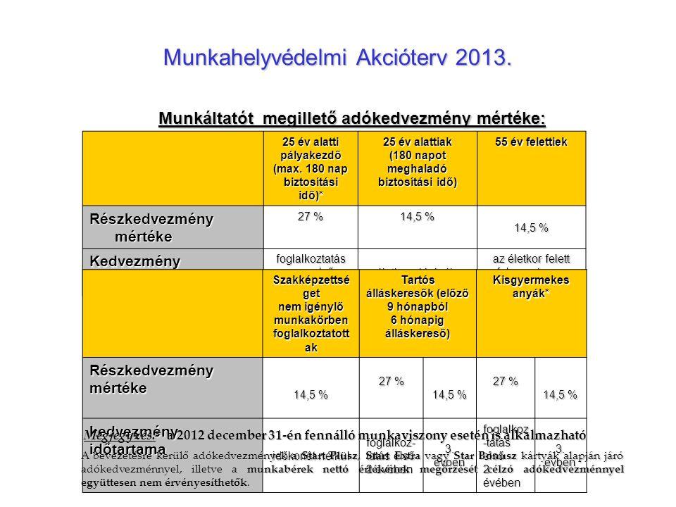 Munkahelyvédelmi Akcióterv 2013. 25 év alatti pályakezdő (max. 180 nap biztosítási idő)* 25 év alattiak (180 napot meghaladó biztosítási idő) 55 év fe