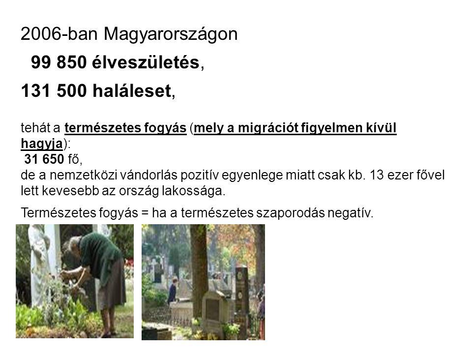 2006-ban Magyarországon 99 850 élveszületés, 131 500 haláleset, tehát a természetes fogyás (mely a migrációt figyelmen kívül hagyja): 31 650 fő, de a