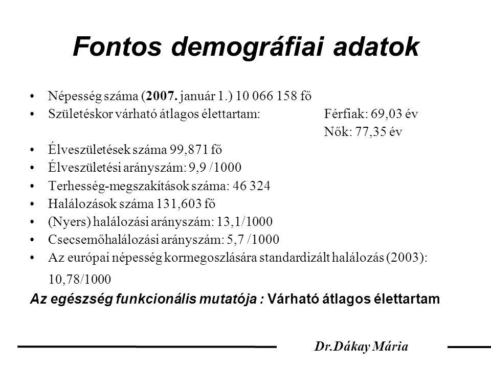 Fontos demográfiai adatok •Népesség száma (2007. január 1.) 10 066 158 fő •Születéskor várható átlagos élettartam: Férfiak: 69,03 év Nők: 77,35 év •Él