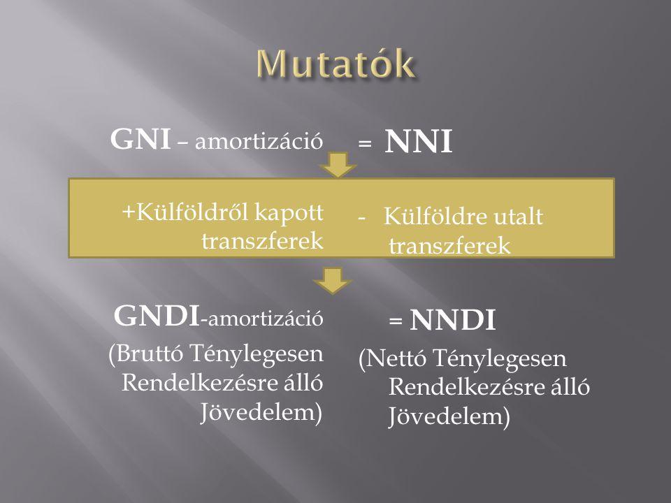 GNI – amortizáció +Külföldről kapott transzferek GNDI -amortizáció (Bruttó Ténylegesen Rendelkezésre álló Jövedelem) = NNI - Külföldre utalt transzferek = NNDI (Nettó Ténylegesen Rendelkezésre álló Jövedelem)