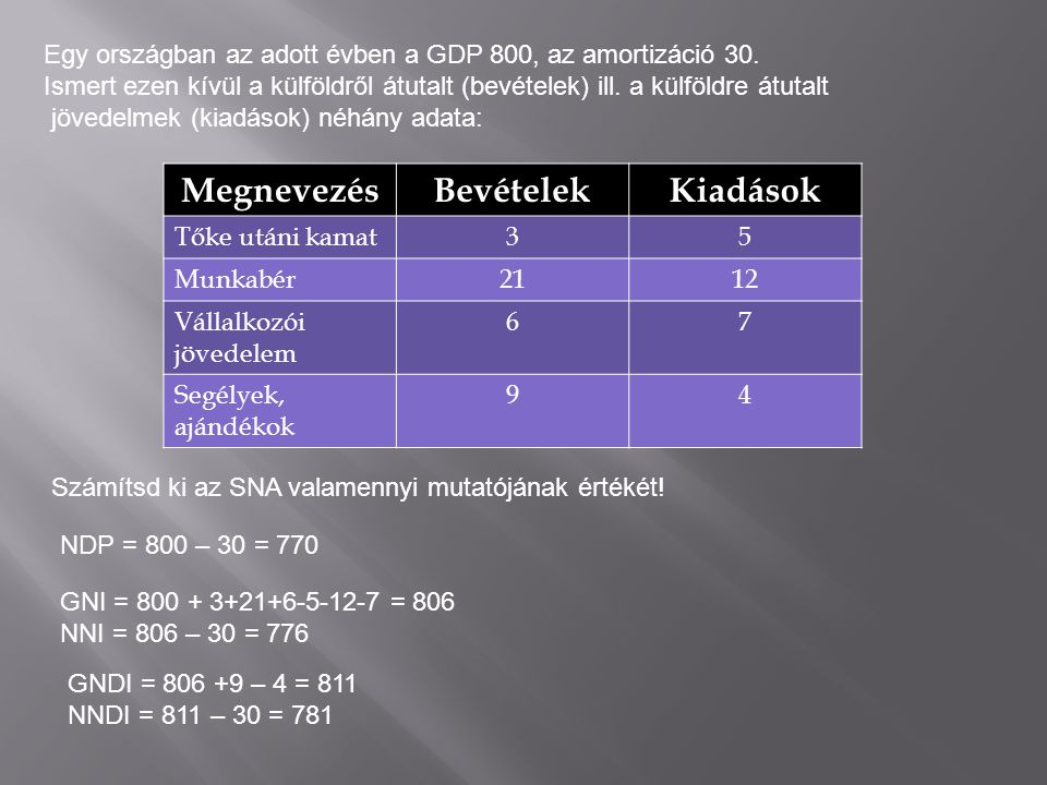 Egy országban az adott évben a GDP 800, az amortizáció 30.