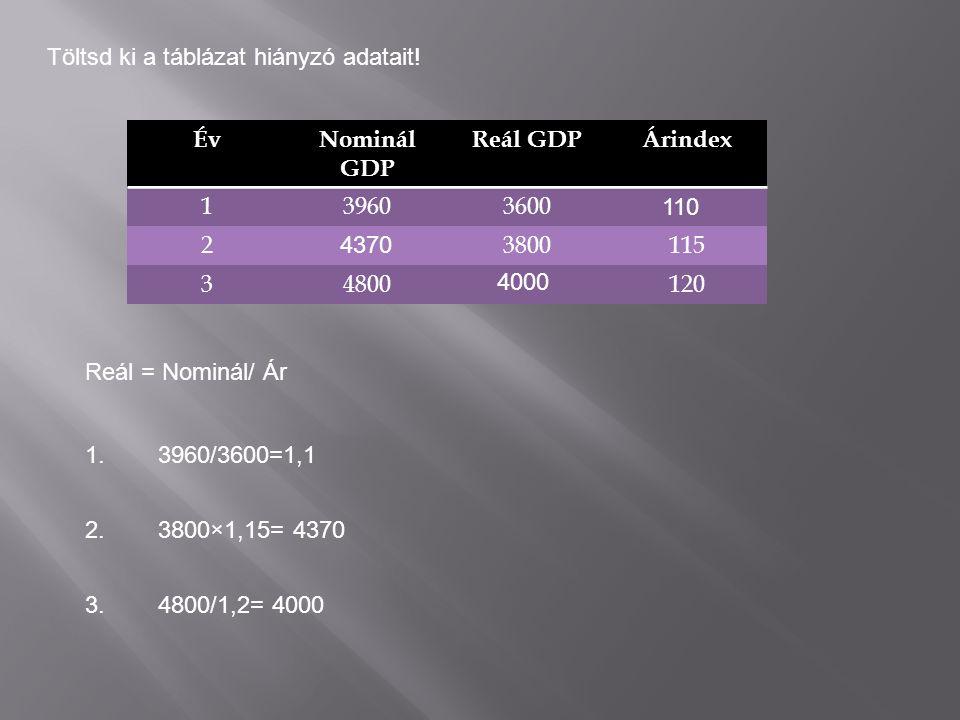 ÉvNominál GDP Reál GDPÁrindex 139603600 23800115 34800120 Töltsd ki a táblázat hiányzó adatait.