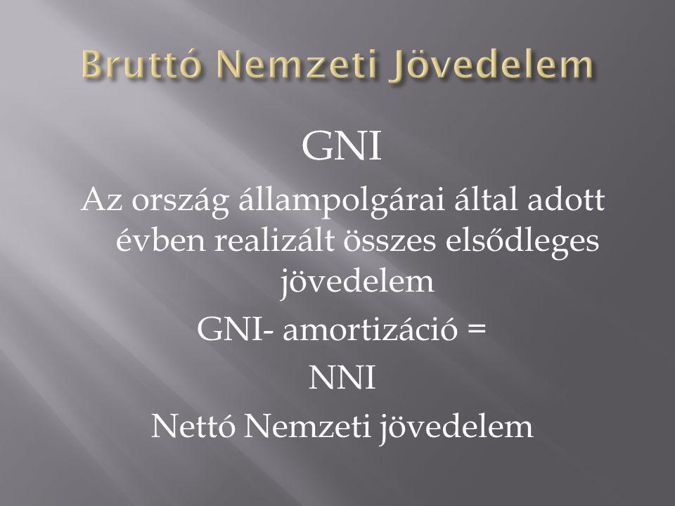 GNI Az ország állampolgárai által adott évben realizált összes elsődleges jövedelem GNI- amortizáció = NNI Nettó Nemzeti jövedelem