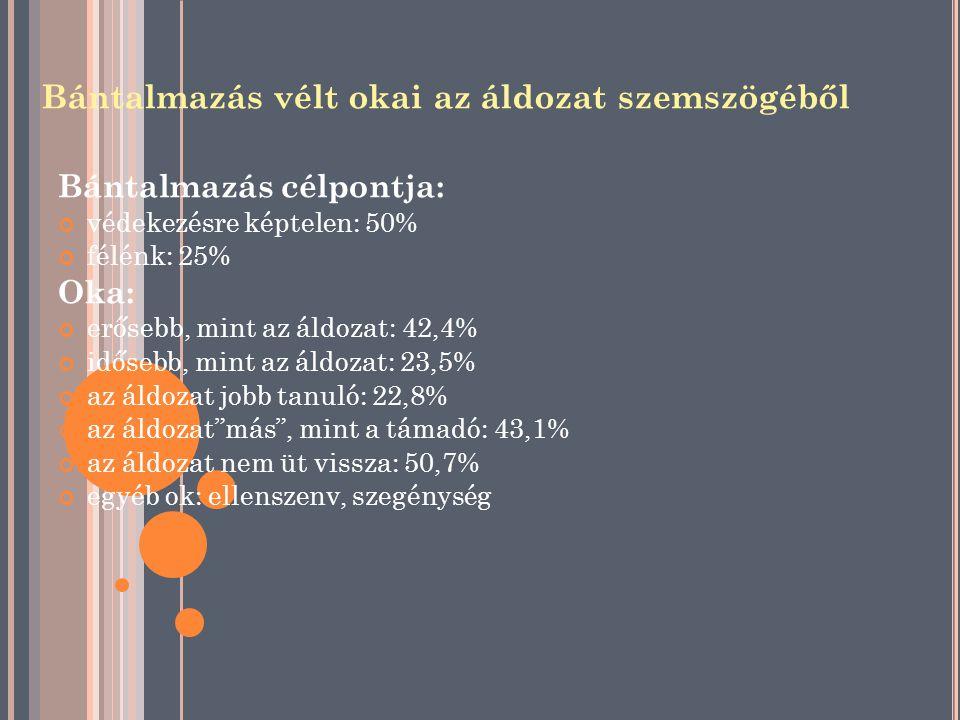 Bántalmazás vélt okai az áldozat szemszögéből Bántalmazás célpontja: védekezésre képtelen: 50% félénk: 25% Oka: erősebb, mint az áldozat: 42,4% időseb