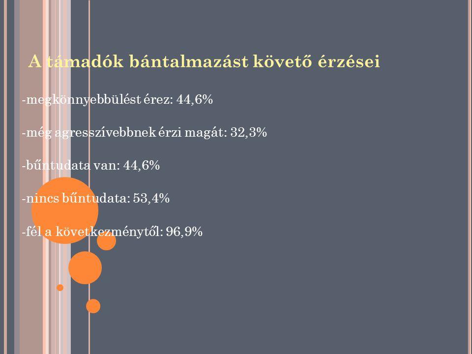 A támadók bántalmazást követő érzései -megkönnyebbülést érez: 44,6% -még agresszívebbnek érzi magát: 32,3% -bűntudata van: 44,6% -nincs bűntudata: 53,