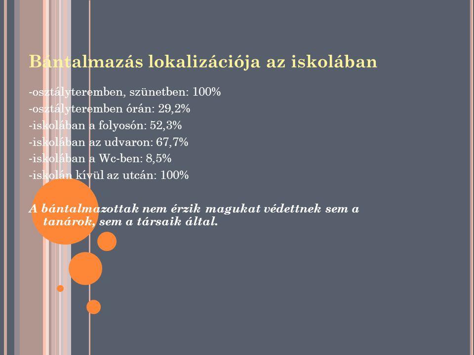 Bántalmazás lokalizációja az iskolában -osztályteremben, szünetben: 100% -osztályteremben órán: 29,2% -iskolában a folyosón: 52,3% -iskolában az udvar