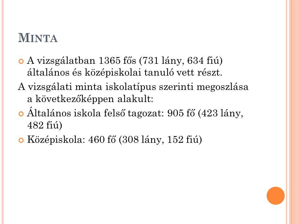M INTA A vizsgálatban 1365 fős (731 lány, 634 fiú) általános és középiskolai tanuló vett részt. A vizsgálati minta iskolatípus szerinti megoszlása a k