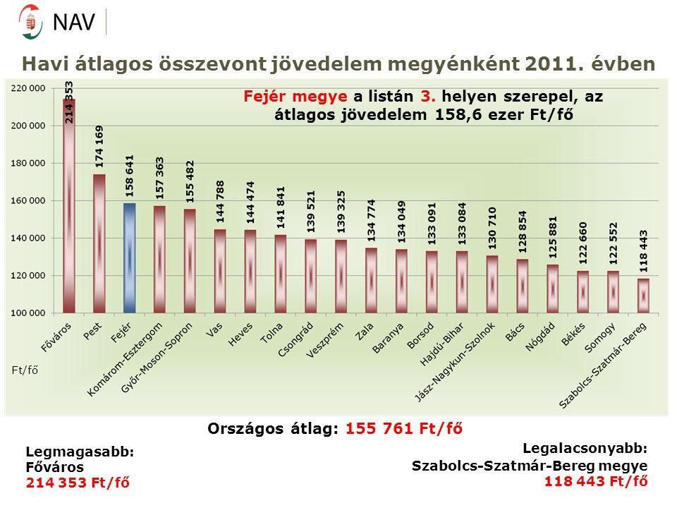 Havi átlagos összevont jövedelem megyénként 2011. évben Ft/fő Országos átlag: 155 761 Ft/fő Legalacsonyabb: Szabolcs-Szatmár-Bereg megye 118 443 Ft/fő