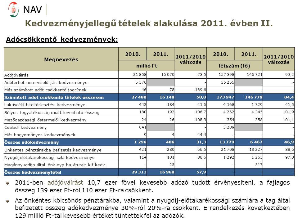 Kedvezményjellegű tételek alakulása 2011. évben II. Adócsökkentő kedvezmények: 2011-ben adójóváírást 10,7 ezer fővel kevesebb adózó tudott érvényesíte