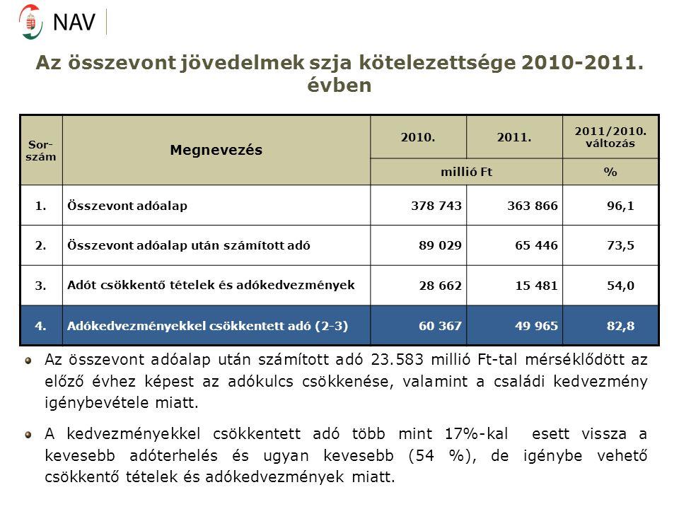 Az összevont jövedelmek szja kötelezettsége 2010-2011. évben Sor- szám Megnevezés 2010.2011. 2011/2010. változás millió Ft% 1.Összevont adóalap378 743