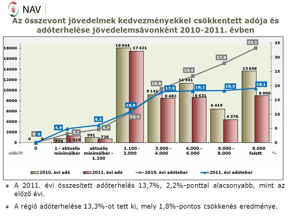Az összevont jövedelmek kedvezményekkel csökkentett adója és adóterhelése jövedelemsávonként 2010-2011. évben A 2011. évi összesített adóterhelés 13,7