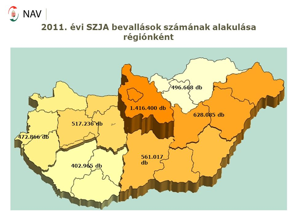 2011. évi SZJA bevallások számának alakulása régiónként 496.668 db 628.085 db 561.017 db 402.965 db 517.236 db 472.866 db 1.416.400 db