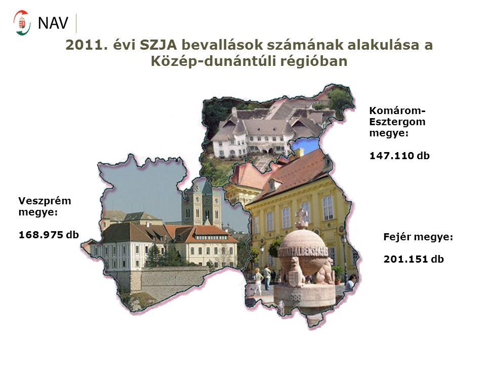 Kedvezményjellegű tételek alakulása 2011.évben II.