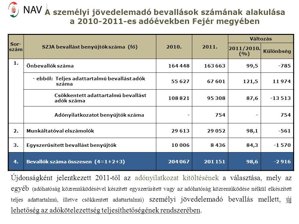 A személyi jövedelemadó bevallások számának alakulása a 2010-2011-es adóévekben Fejér megyében Sor- szám SZJA bevallást benyújtók száma (fő)2010.2011.