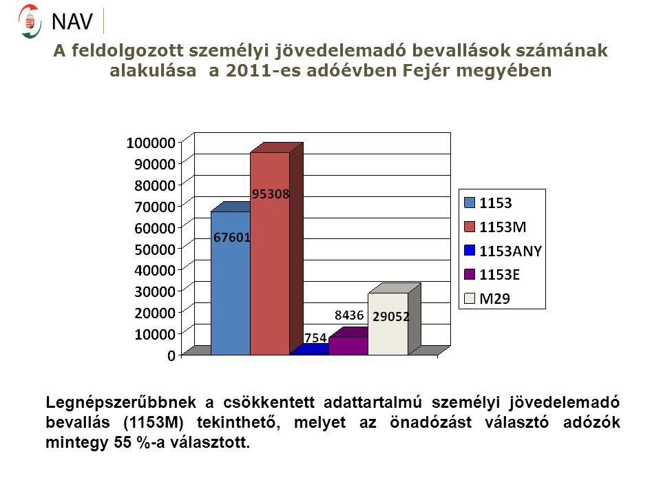 A feldolgozott személyi jövedelemadó bevallások számának alakulása a 2011-es adóévben Fejér megyében Legnépszerűbbnek a csökkentett adattartalmú szemé