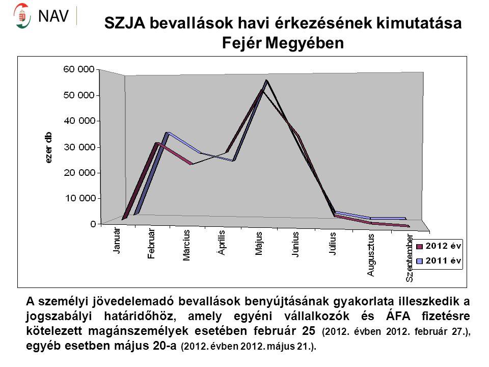 SZJA bevallások havi érkezésének kimutatása Fejér Megyében A személyi jövedelemadó bevallások benyújtásának gyakorlata illeszkedik a jogszabályi határ