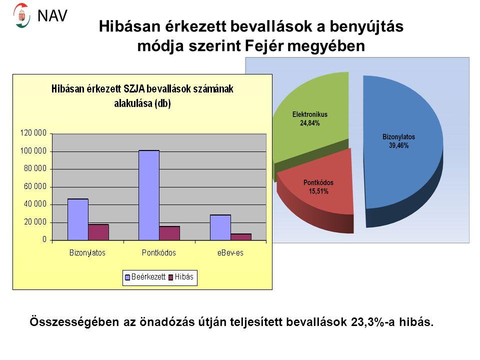 Hibásan érkezett bevallások a benyújtás módja szerint Fejér megyében Összességében az önadózás útján teljesített bevallások 23,3%-a hibás.