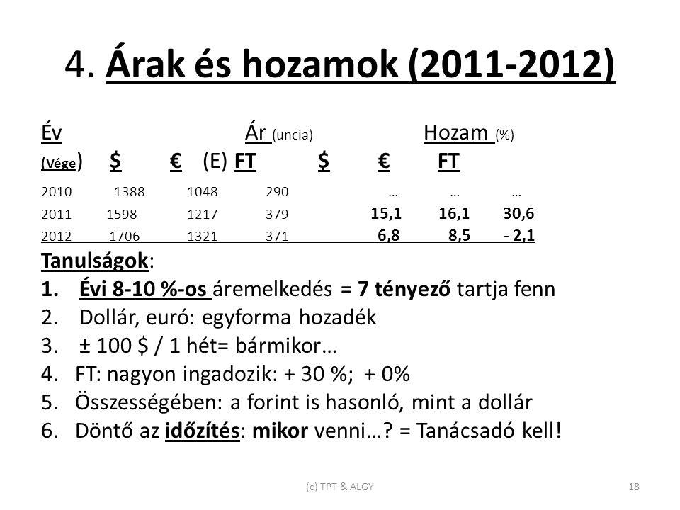 4. Árak és hozamok (2011-2012) Év Ár (uncia) Hozam (%) (Vége ) $ € (E) FT $ € FT 2010 1388 1048 290 … … … 2011 1598 1217 379 15,1 16,1 30,6 2012 1706