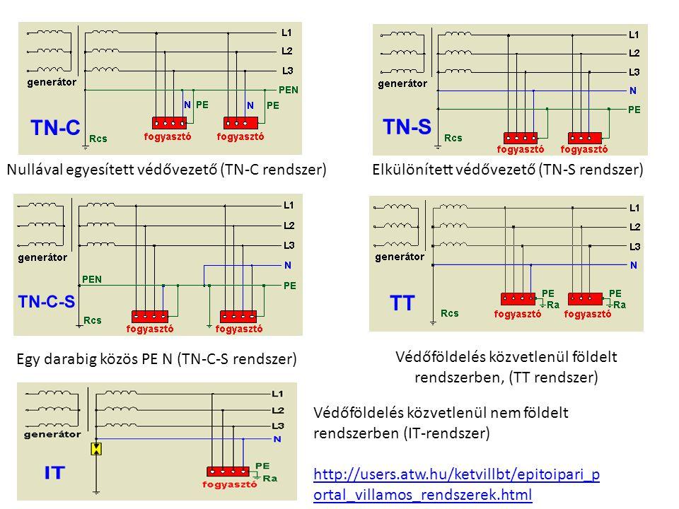 Nullával egyesített védővezető (TN-C rendszer)Elkülönített védővezető (TN-S rendszer) Egy darabig közös PE N (TN-C-S rendszer) Védőföldelés közvetlenü