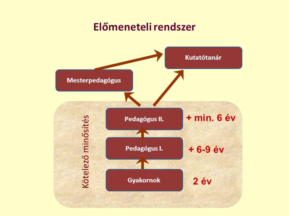 Előmeneteli rendszer Kötelező minősítés Mesterpedagógus Kutatótanár Pedagógus II. Gyakornok Pedagógus I. + min. 6 év + 6-9 év 2 év