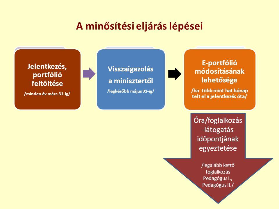 A minősítési eljárás lépései Jelentkezés, portfólió feltöltése /minden év márc.31-ig/ Visszaigazolás a minisztertől /legkésőbb május 31-ig/ E-portfóli