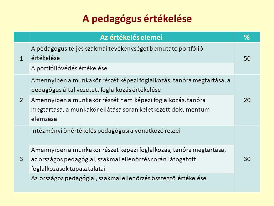 A pedagógus értékelése Az értékelés elemei% 1 A pedagógus teljes szakmai tevékenységét bemutató portfólió értékelése 50 A portfólióvédés értékelése 2