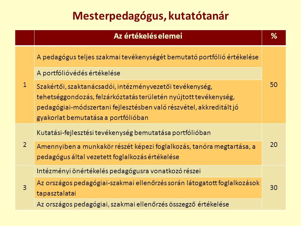 Mesterpedagógus, kutatótanár Az értékelés elemei% 1 A pedagógus teljes szakmai tevékenységét bemutató portfólió értékelése 50 A portfólióvédés értékel