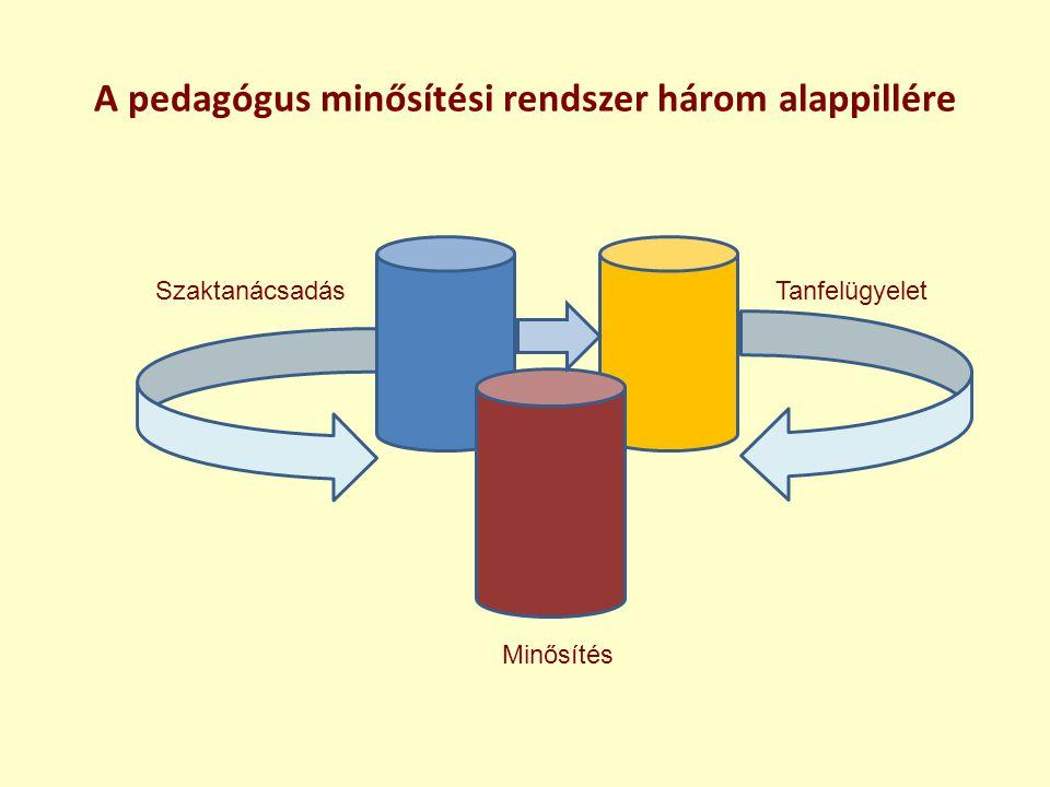 A pedagógus minősítési rendszer három alappillére Minősítés SzaktanácsadásTanfelügyelet