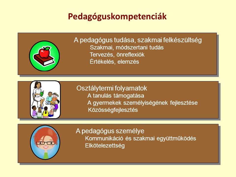 Pedagóguskompetenciák Osztálytermi folyamatok A tanulás támogatása A gyermekek személyiségének fejlesztése Közösségfejlesztés Osztálytermi folyamatok