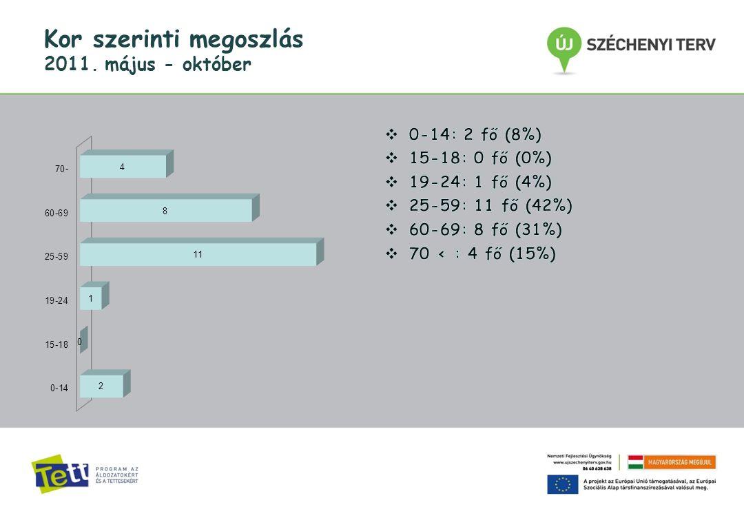 Kor szerinti megoszlás 2011. május - október