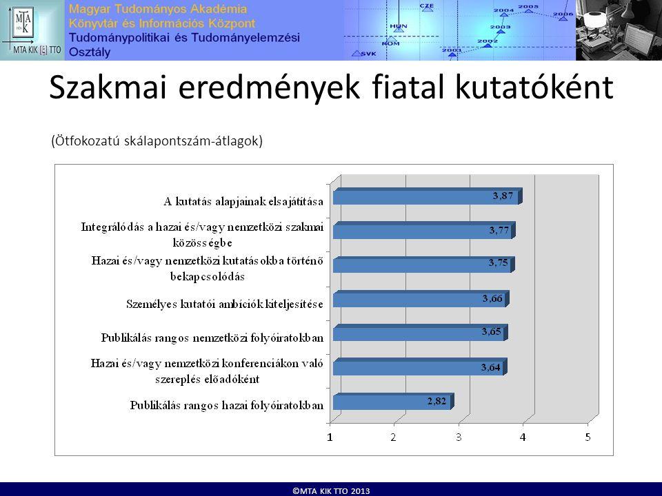 ©MTA KIK TTO 2013 Szakmai eredmények fiatal kutatóként (Ötfokozatú skálapontszám-átlagok)