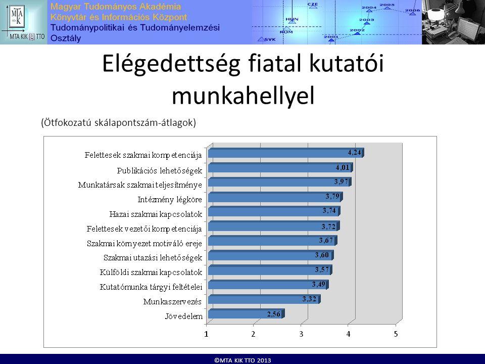 ©MTA KIK TTO 2013 Elégedettség fiatal kutatói munkahellyel (Ötfokozatú skálapontszám-átlagok)