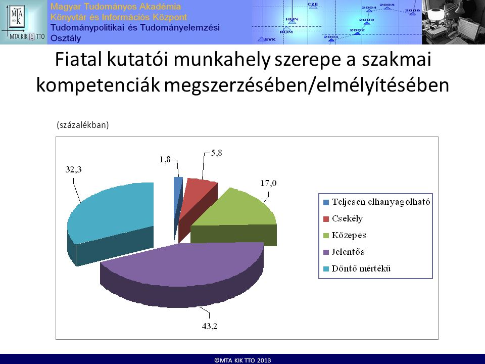 ©MTA KIK TTO 2013 Fiatal kutatói munkahely szerepe a szakmai kompetenciák megszerzésében/elmélyítésében (százalékban)